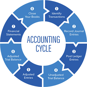 Accounting course in Chandigarh